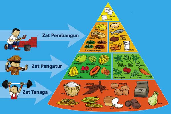 Nutrisi Diet Seimbang